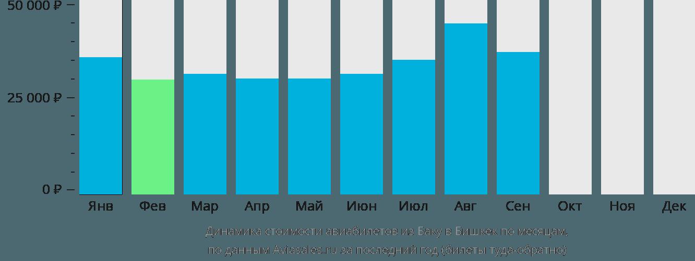 Динамика стоимости авиабилетов из Баку в Бишкек по месяцам