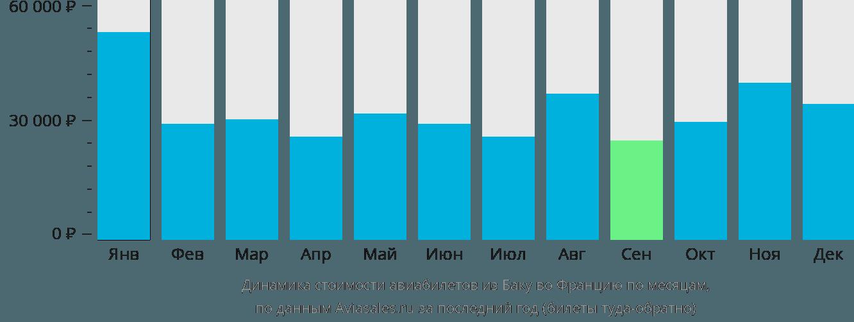 Динамика стоимости авиабилетов из Баку во Францию по месяцам