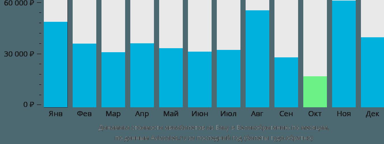 Динамика стоимости авиабилетов из Баку в Великобританию по месяцам