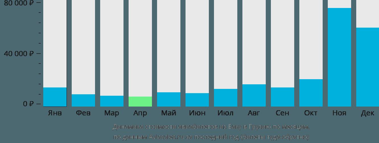 Динамика стоимости авиабилетов из Баку в Грузию по месяцам