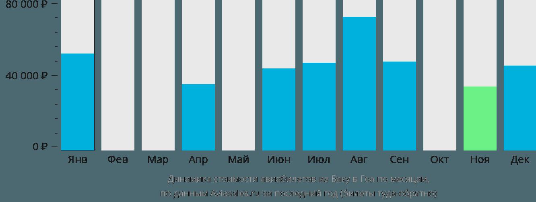 Динамика стоимости авиабилетов из Баку в Гоа по месяцам
