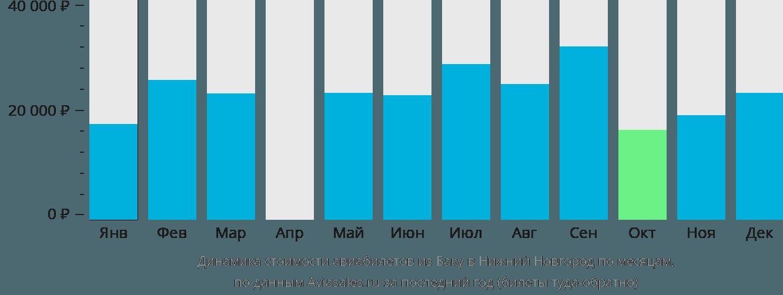 Динамика стоимости авиабилетов из Баку в Нижний Новгород по месяцам