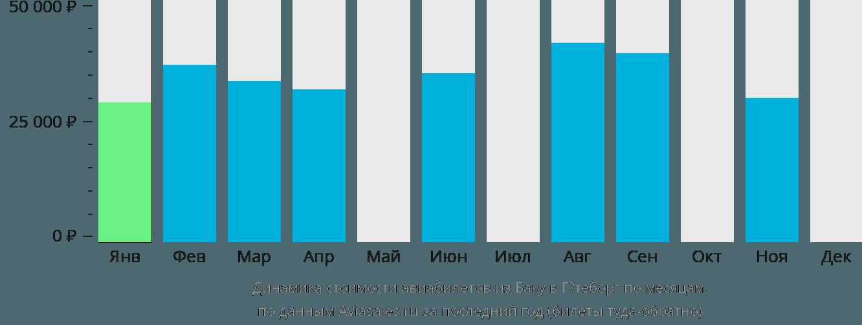 Динамика стоимости авиабилетов из Баку в Гётеборг по месяцам