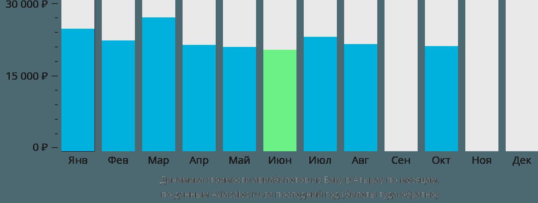 Динамика стоимости авиабилетов из Баку в Атырау по месяцам