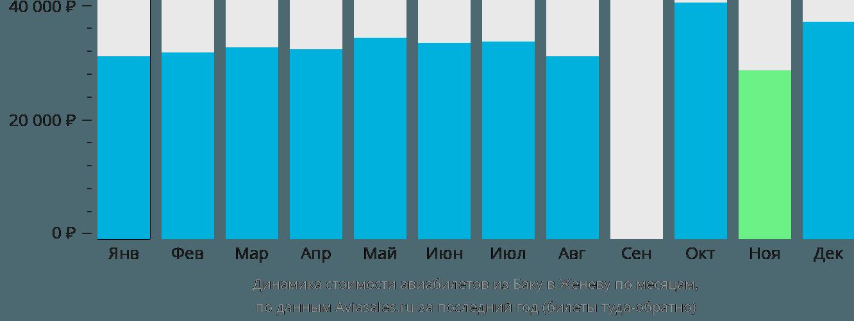 Динамика стоимости авиабилетов из Баку в Женеву по месяцам
