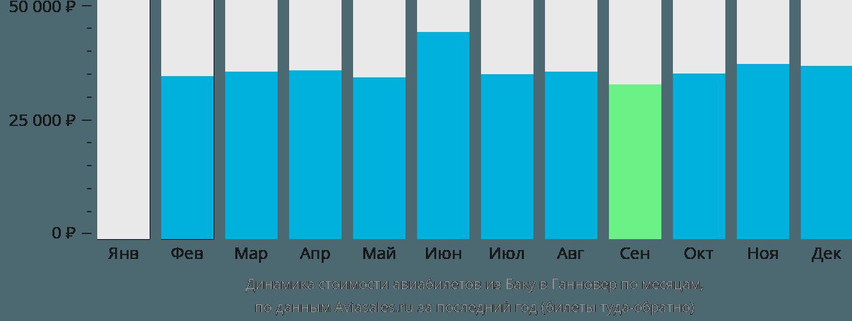 Динамика стоимости авиабилетов из Баку в Ганновер по месяцам