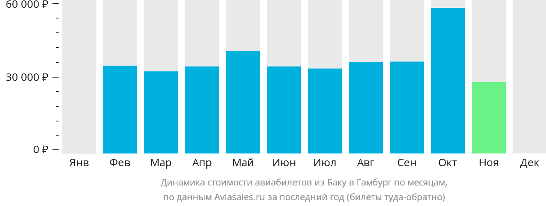 Динамика стоимости авиабилетов из Баку в Гамбург по месяцам