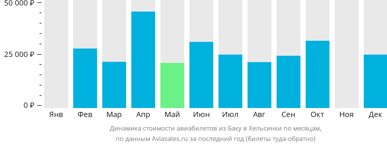 Динамика стоимости авиабилетов из Баку в Хельсинки по месяцам