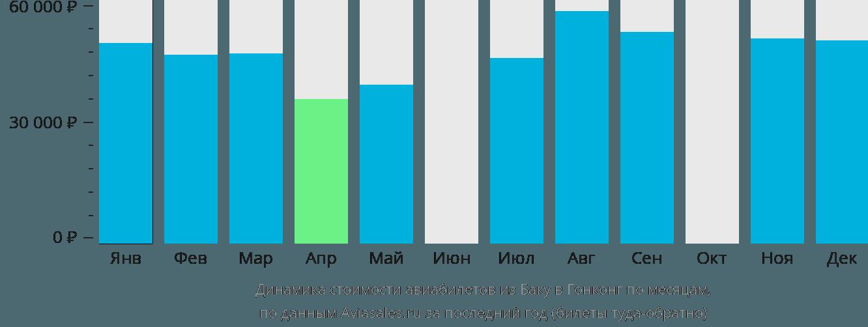 Динамика стоимости авиабилетов из Баку в Гонконг по месяцам