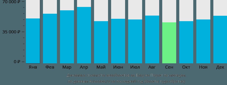 Динамика стоимости авиабилетов из Баку на Пхукет по месяцам