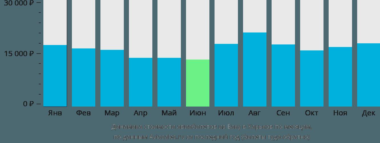 Динамика стоимости авиабилетов из Баку в Харьков по месяцам