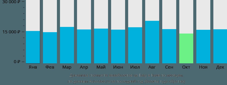 Динамика стоимости авиабилетов из Баку в Киев по месяцам
