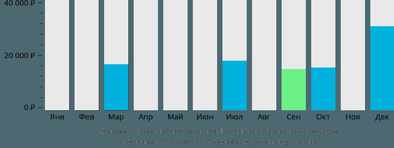 Динамика стоимости авиабилетов из Баку в Ивано-Франковск по месяцам
