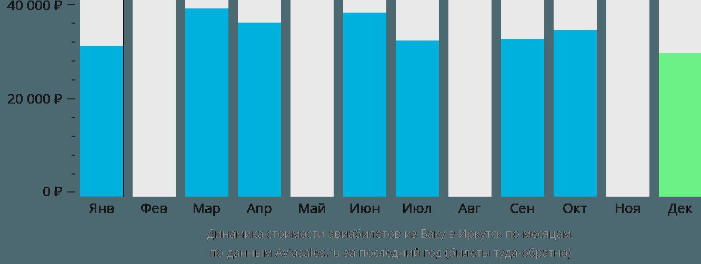 Динамика стоимости авиабилетов из Баку в Иркутск по месяцам
