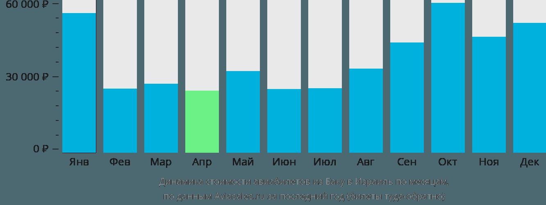 Динамика стоимости авиабилетов из Баку в Израиль по месяцам