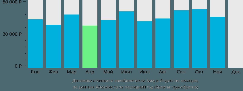 Динамика стоимости авиабилетов из Баку в Индию по месяцам