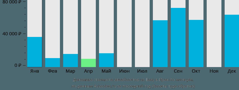 Динамика стоимости авиабилетов из Баку в Иран по месяцам