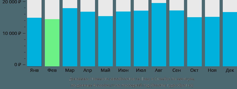 Динамика стоимости авиабилетов из Баку в Стамбул по месяцам