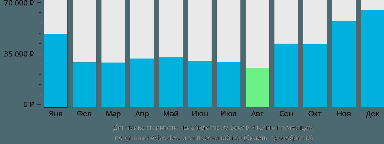 Динамика стоимости авиабилетов из Баку в Италию по месяцам
