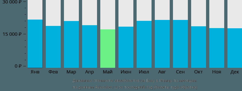 Динамика стоимости авиабилетов из Баку в Измир по месяцам