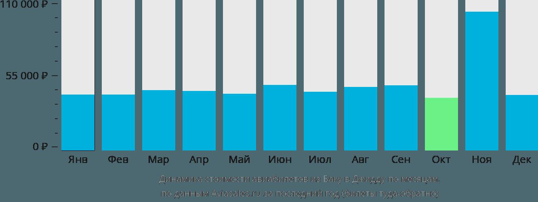 Динамика стоимости авиабилетов из Баку в Джидду по месяцам