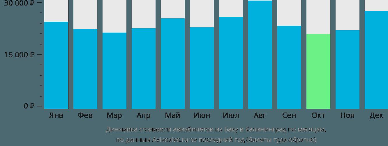 Динамика стоимости авиабилетов из Баку в Калининград по месяцам