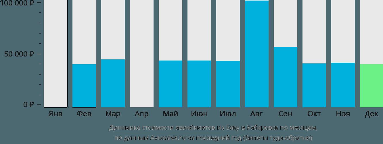 Динамика стоимости авиабилетов из Баку в Хабаровск по месяцам