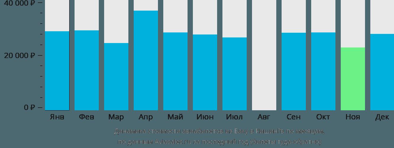 Динамика стоимости авиабилетов из Баку в Кишинёв по месяцам