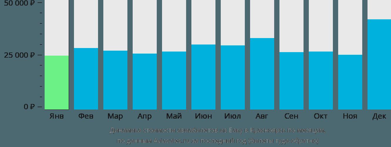 Динамика стоимости авиабилетов из Баку в Красноярск по месяцам