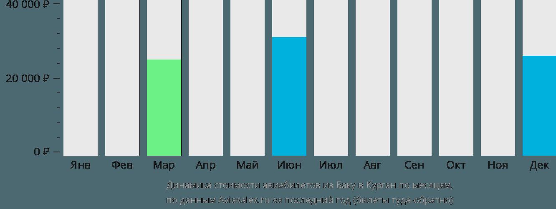 Динамика стоимости авиабилетов из Баку в Курган по месяцам