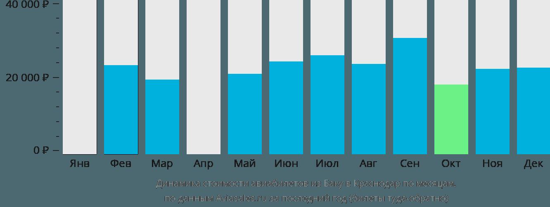 Динамика стоимости авиабилетов из Баку в Краснодар по месяцам