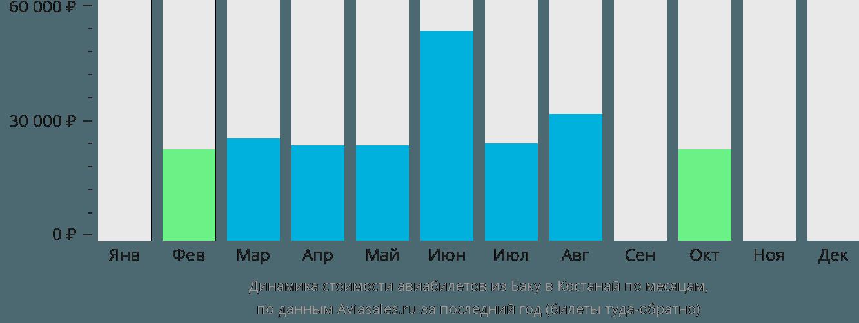 Динамика стоимости авиабилетов из Баку в Костанай по месяцам