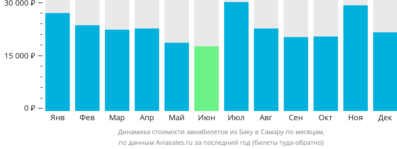 Динамика стоимости авиабилетов из Баку в Самару по месяцам