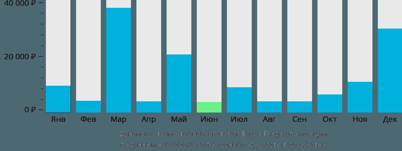 Динамика стоимости авиабилетов из Баку в Гянджу по месяцам