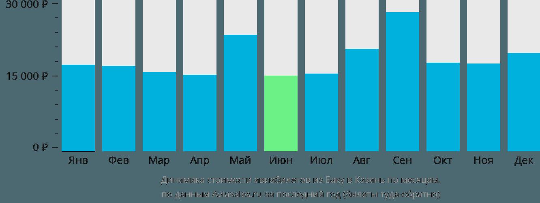 Динамика стоимости авиабилетов из Баку в Казань по месяцам