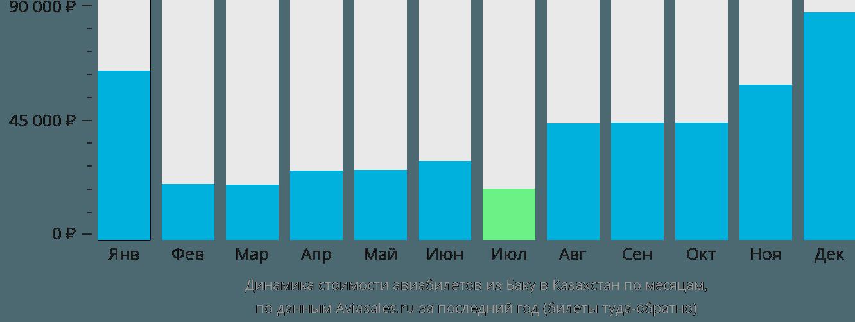 Динамика стоимости авиабилетов из Баку в Казахстан по месяцам