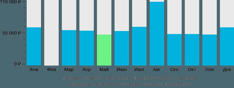 Динамика стоимости авиабилетов из Баку в Лос-Анджелес по месяцам