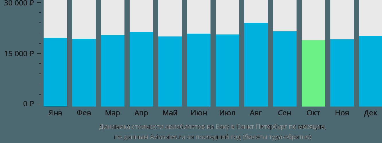 Динамика стоимости авиабилетов из Баку в Санкт-Петербург по месяцам
