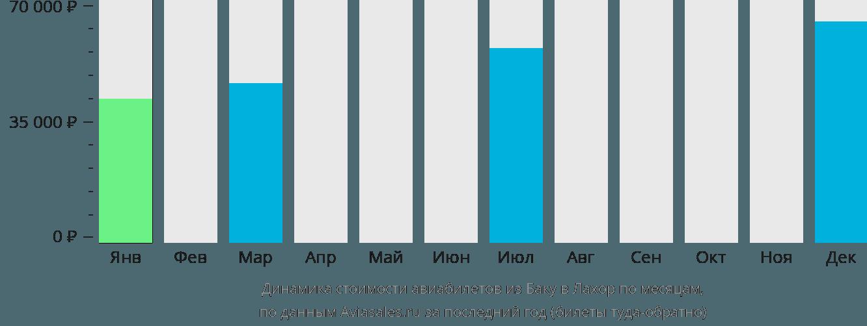 Динамика стоимости авиабилетов из Баку в Лахор по месяцам