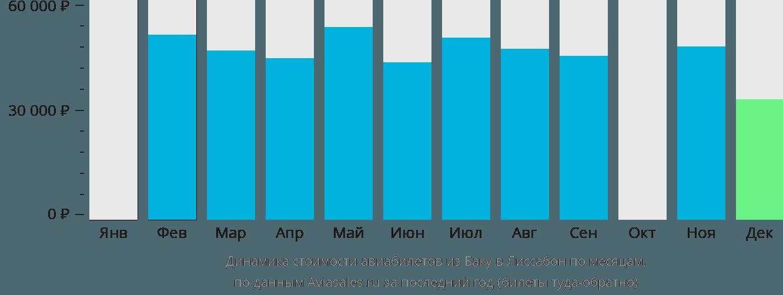 Динамика стоимости авиабилетов из Баку в Лиссабон по месяцам