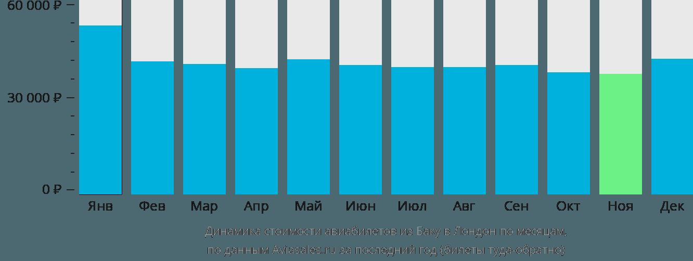 Динамика стоимости авиабилетов из Баку в Лондон по месяцам