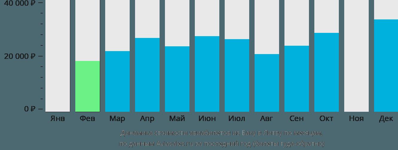 Динамика стоимости авиабилетов из Баку в Литву по месяцам