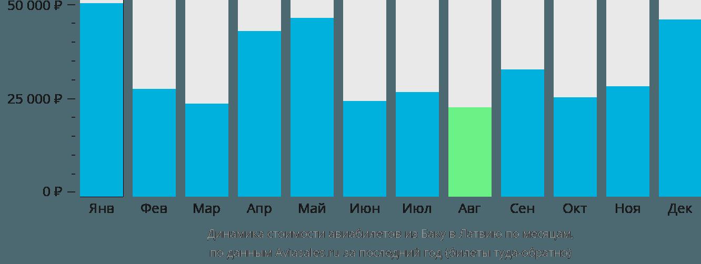Динамика стоимости авиабилетов из Баку в Латвию по месяцам