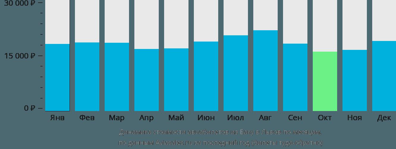 Динамика стоимости авиабилетов из Баку в Львов по месяцам