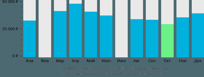 Динамика стоимости авиабилетов из Баку в Мадрид по месяцам