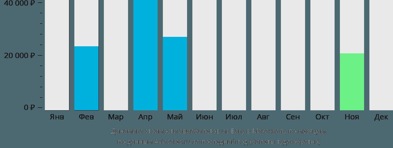 Динамика стоимости авиабилетов из Баку в Махачкалу по месяцам