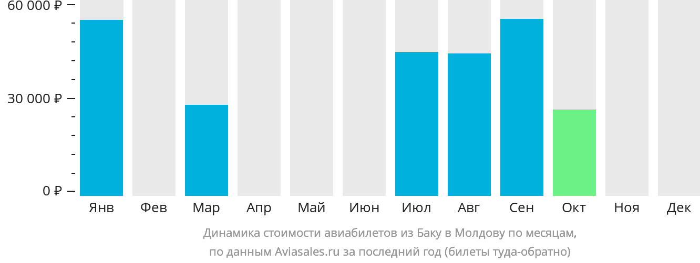 Динамика стоимости авиабилетов из Баку в Молдову по месяцам