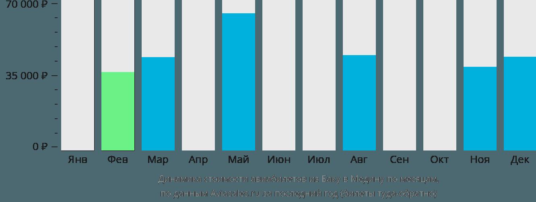 Динамика стоимости авиабилетов из Баку в Медину по месяцам