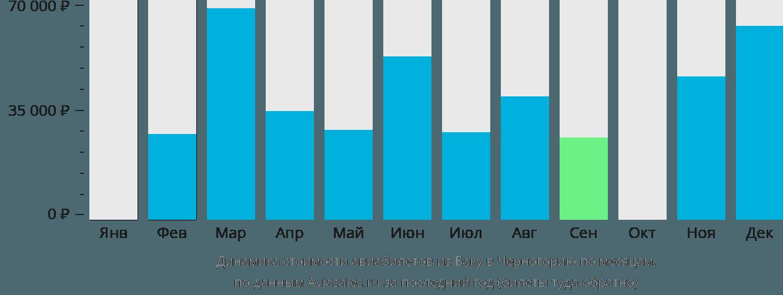 Динамика стоимости авиабилетов из Баку в Черногорию по месяцам