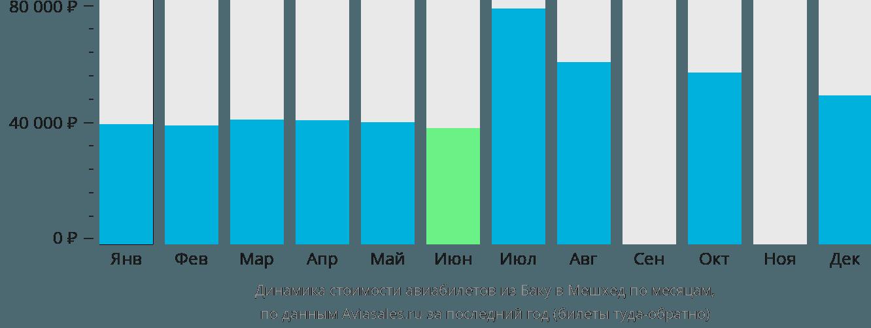 Динамика стоимости авиабилетов из Баку в Мешхед по месяцам